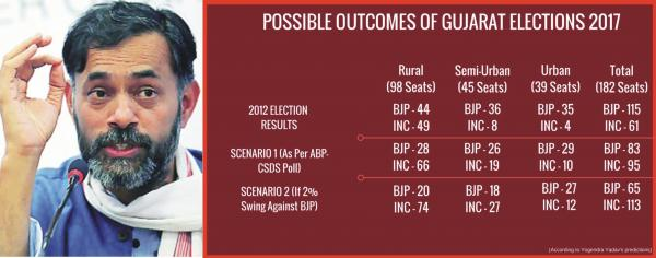Yogendra Yadav, the psephologist, puts his reputation at stake, says BJP will lose Gujarat